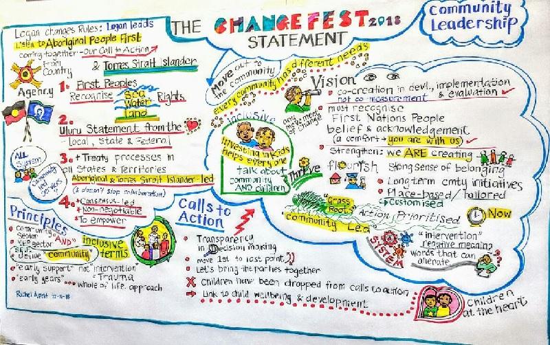 changefest