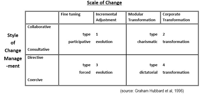 dunphy and stace change model